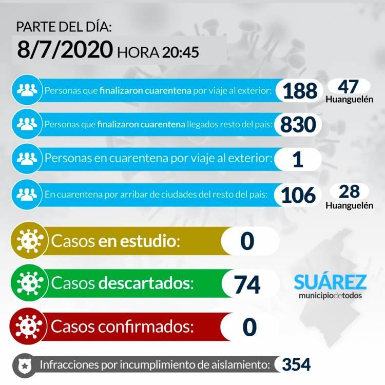Situación de COVID-19 en Coronel Suárez - Parte 89 - 8/7/2020