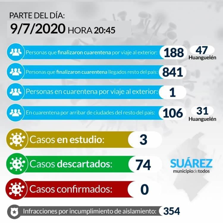 Situación de COVID-19 en Coronel Suárez - Parte 90 - 9/7/2020