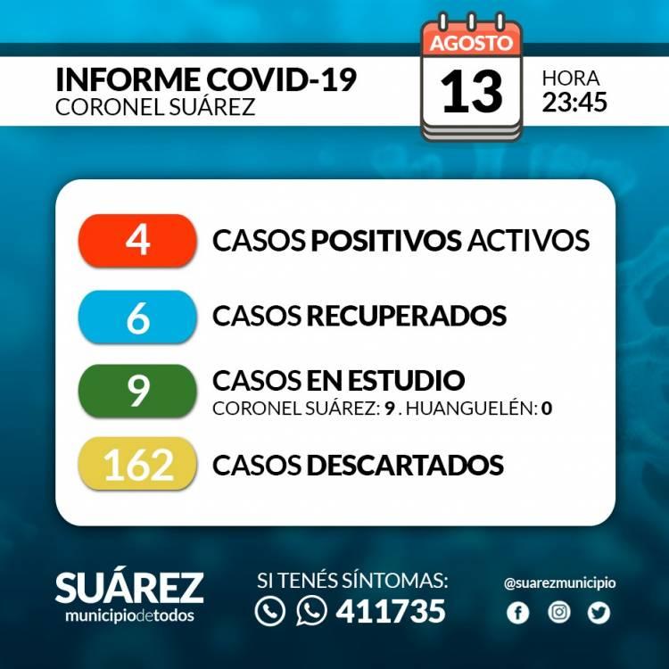 Situación de COVID-19 en Coronel Suárez - Parte 125 - 13/8/2020 23:45
