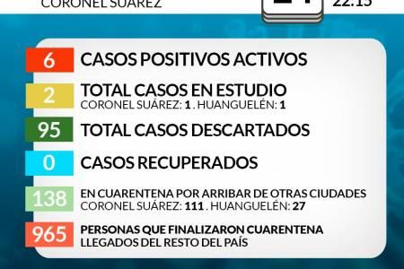 Situación de COVID-19 en Coronel Suárez - Parte 105 - 24/7/2020 22:15