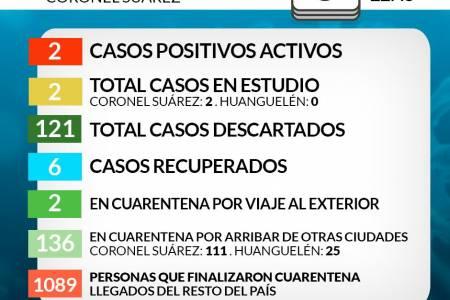 ATENCIÓN NUEVOS CASOS POSITIVOS DE CORONAVIRUS - Situación de COVID-19 en Coronel Suárez - Parte 120 - 8/8/2020 22:45