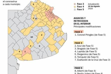 Cada vez más municipios endurecen las restricciones y Pringles vuelve a Fase 3