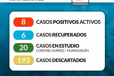 Situación de COVID-19 en Coronel Suárez - Parte 129 - 17/8/2020 22:20