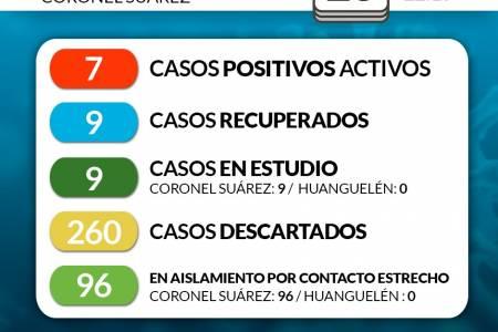 Situación de COVID-19 en Coronel Suárez - Parte 135 - 23/8/2020 22:15