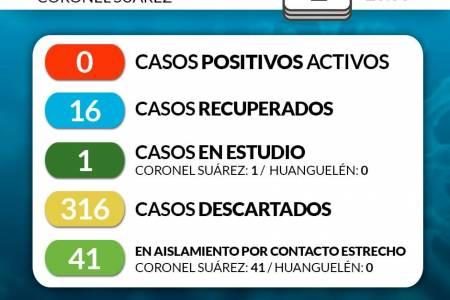 Situación de COVID-19 en Coronel Suárez - Parte 144 - 01/9/2020 23:00
