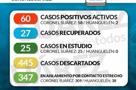 Situación de COVID-19 en Coronel Suárez - Parte 165 - 22/9/2020 23:45