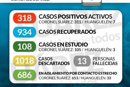 Situación de COVID-19 en Coronel Suárez - Parte 210 - 6/11/2020 23:30