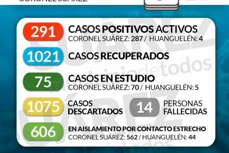 Situación de COVID-19 en Coronel Suárez - Parte 213 - 9/11/2020 22:45