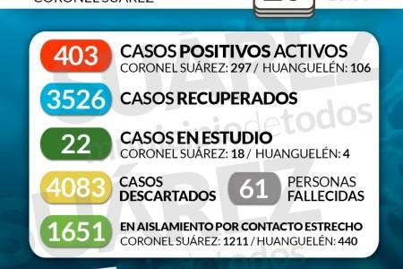 Situación de COVID-19 en Coronel Suárez - Parte 400 - 20/05/2021 10:30