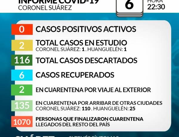 Situación de COVID-19 en Coronel Suárez - Parte 118 - 6/8/2020 22:30