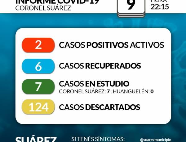 Situación de COVID-19 en Coronel Suárez - Parte 121 - 9/8/2020 22:15