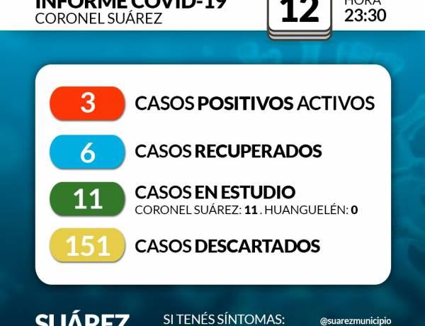 Situación de COVID-19 en Coronel Suárez - Parte 124 - 12/8/2020 23:30