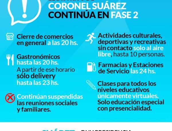Coronel Suárez continúa en Fase 2
